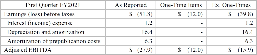 Scholastic Reports Fiscal 2021 First Quarter Results