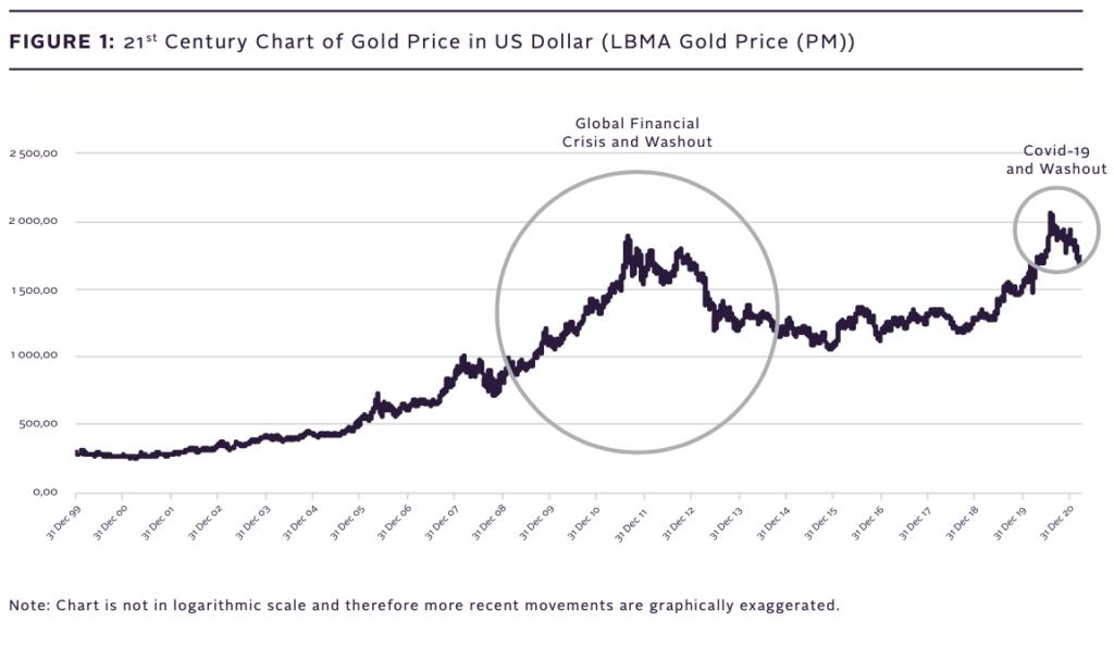 The Sa Bullion Gold Report | First Quarter 2021 - Sa Bullion
