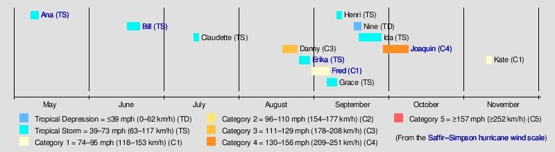 Timeline Of The 2015 Atlantic Hurricane Season - Wikipedia