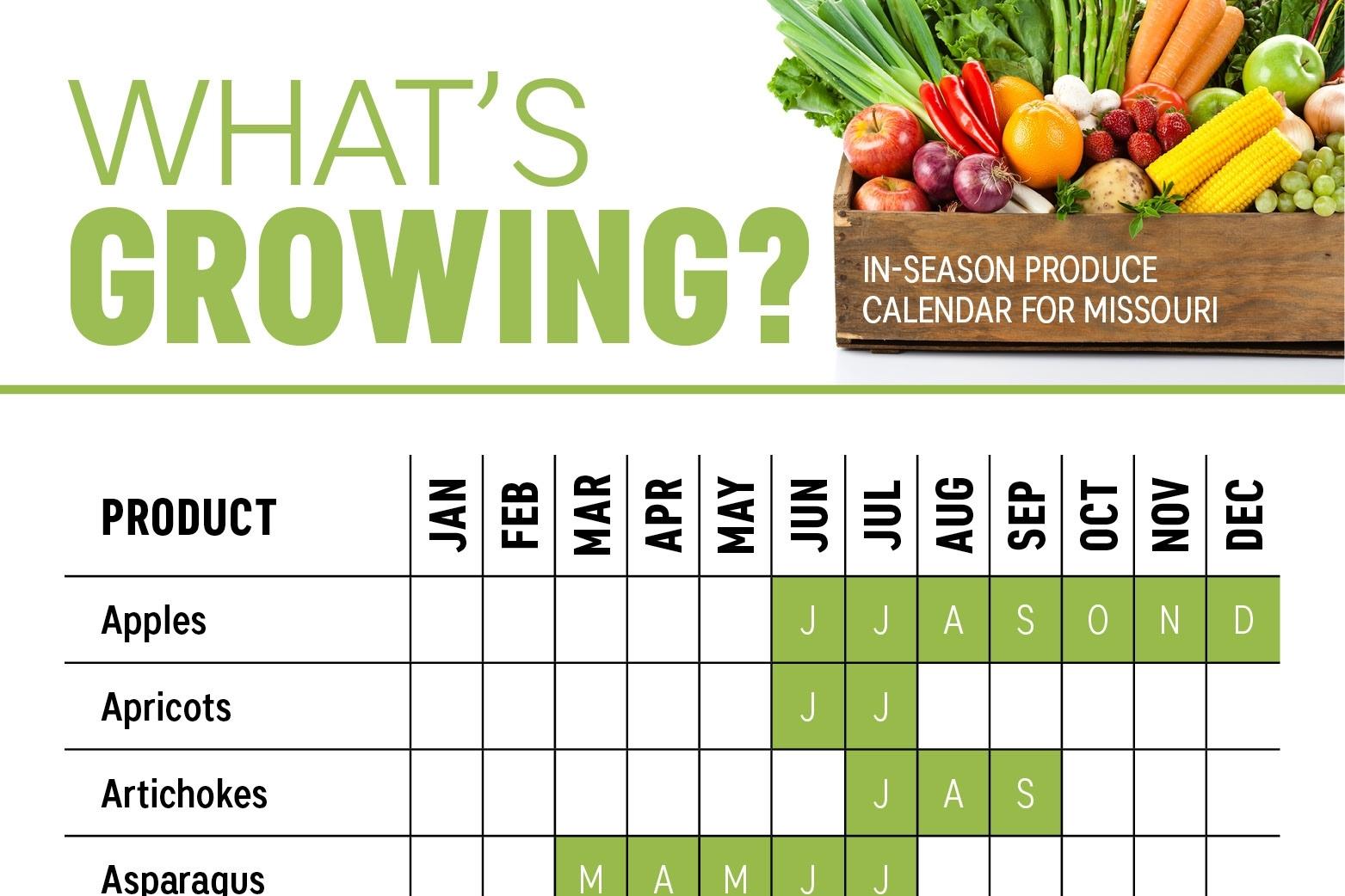 What'S Growing? Missouri Produce Calendar - Farm Flavor